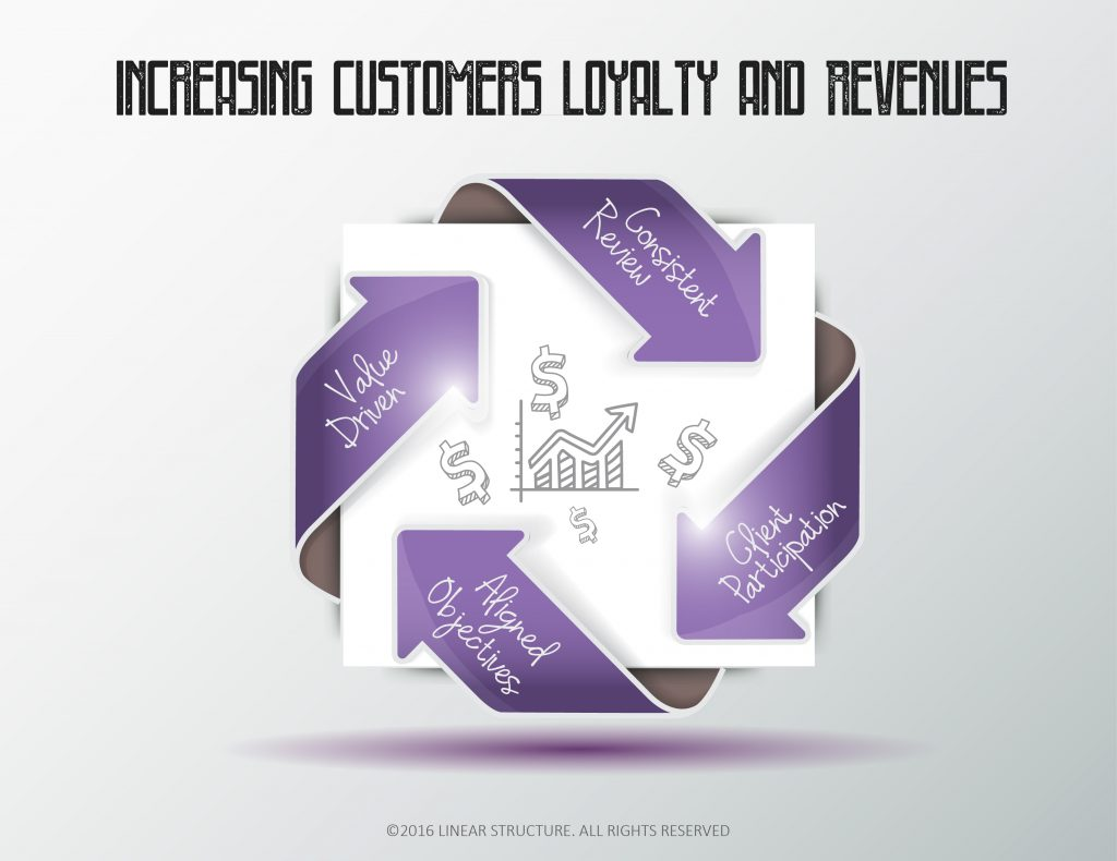 Holland-160728-Q3-Increasing-Customers-Loyalty-and-Revenues